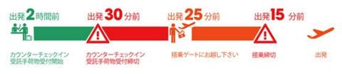 成田空港ジェットスターチェックイン時間
