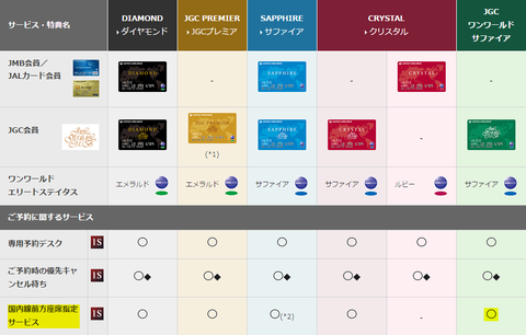 JALグローバルクラブ会員一覧。国内線前方座席指定サービスはJGC会員なら利用可能